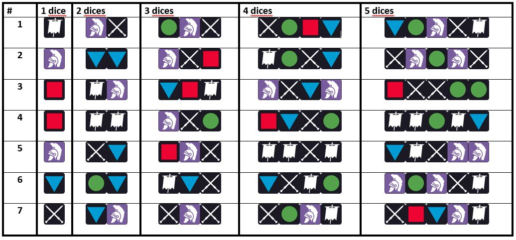 The Solitaire Challenge #01 - dice roll results table